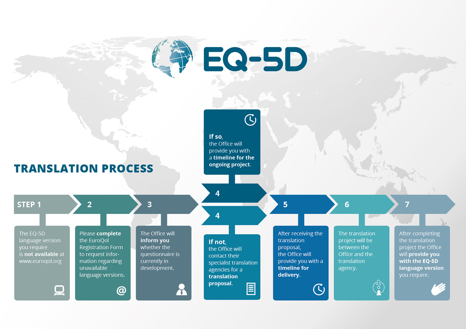 Translation process EQ-5D