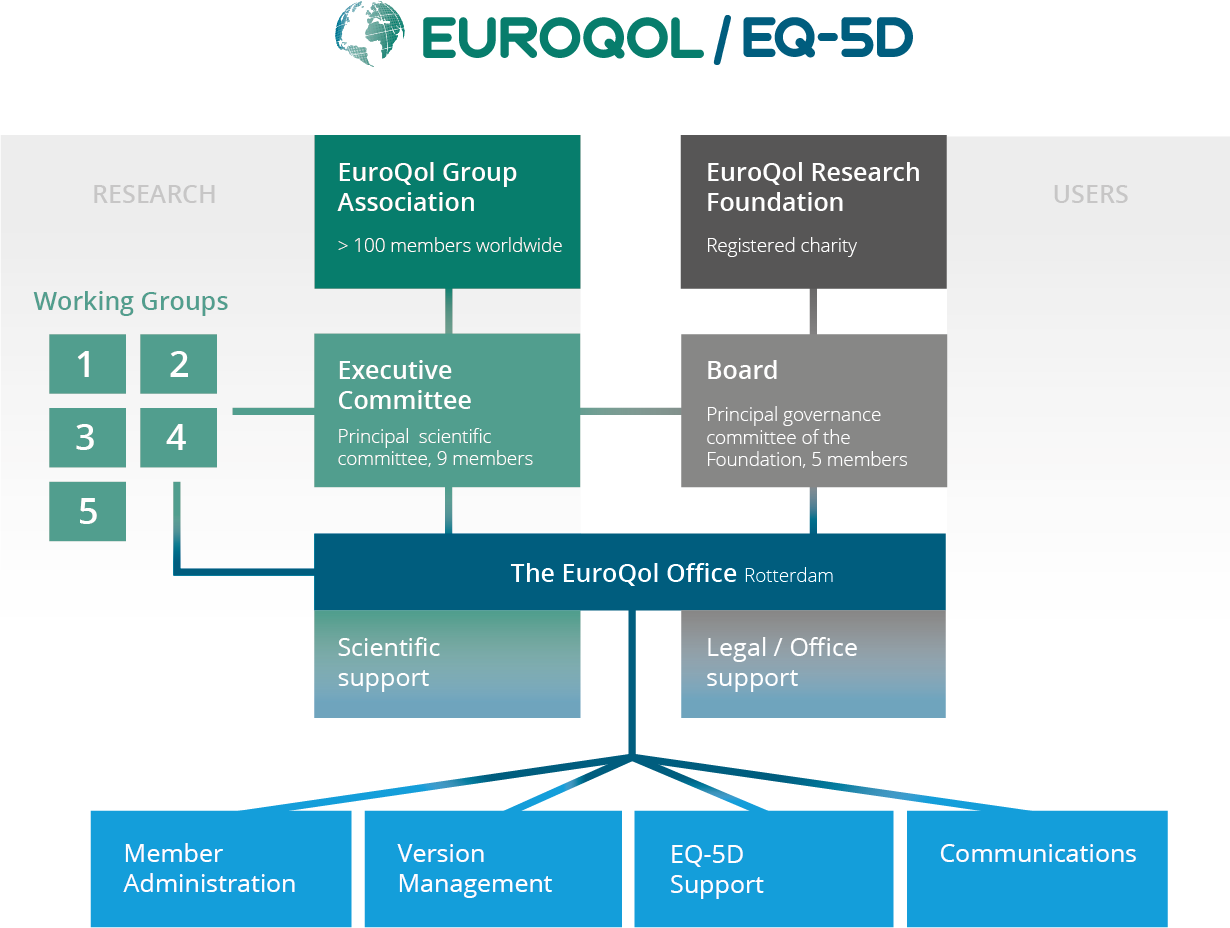 Organigram EuroQol