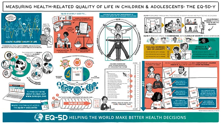 Measuring health-related quality of life in children and adolescents: The EQ-5D-Y